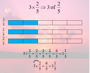 multiplication fraction equations using bars (whole number x fraction ...
