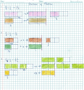 MATH: Learn about Concept of Dividing Fraction using Visual Aids ...